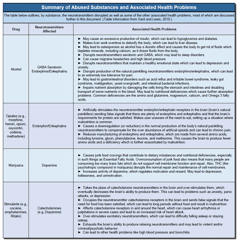 summary-of-abused-substances